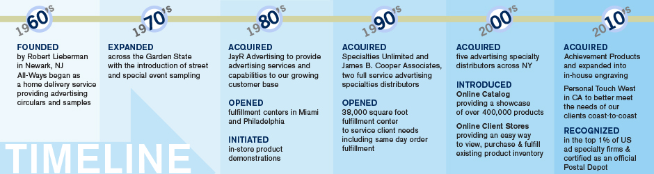 About-All-Ways-Promotional-Advertising-Timeline